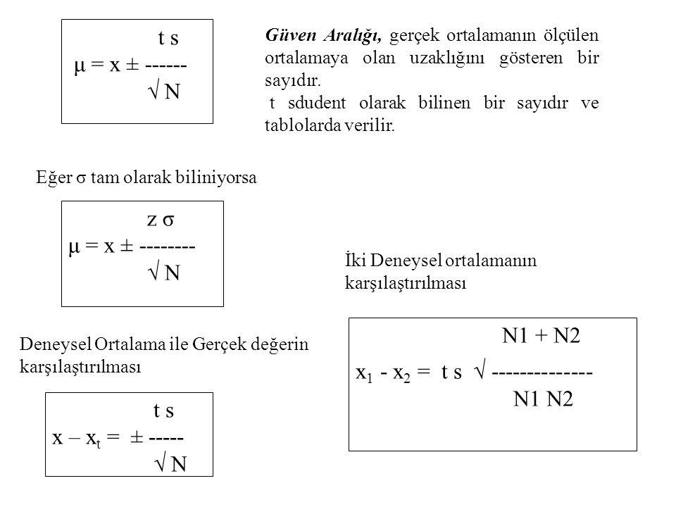 x1 - x2 = t s √ -------------- N1 N2