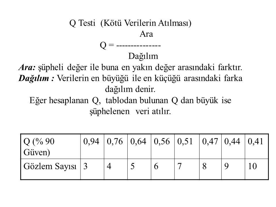 Q Testi (Kötü Verilerin Atılması) Ara Q = --------------- Dağılım