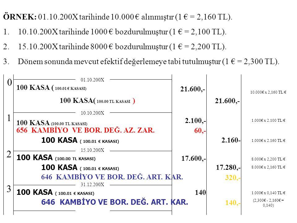 ÖRNEK: 01.10.200X tarihinde 10.000 € alınmıştır (1 € = 2,160 TL).