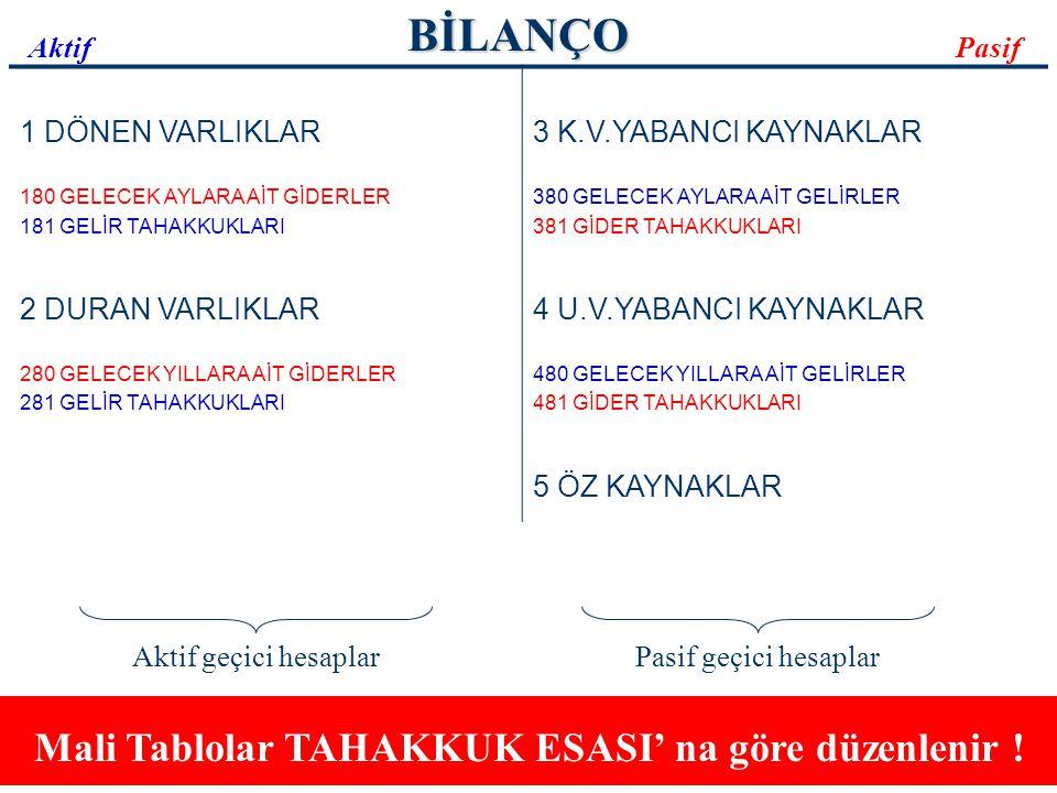 Mali Tablolar TAHAKKUK ESASI' na göre düzenlenir !