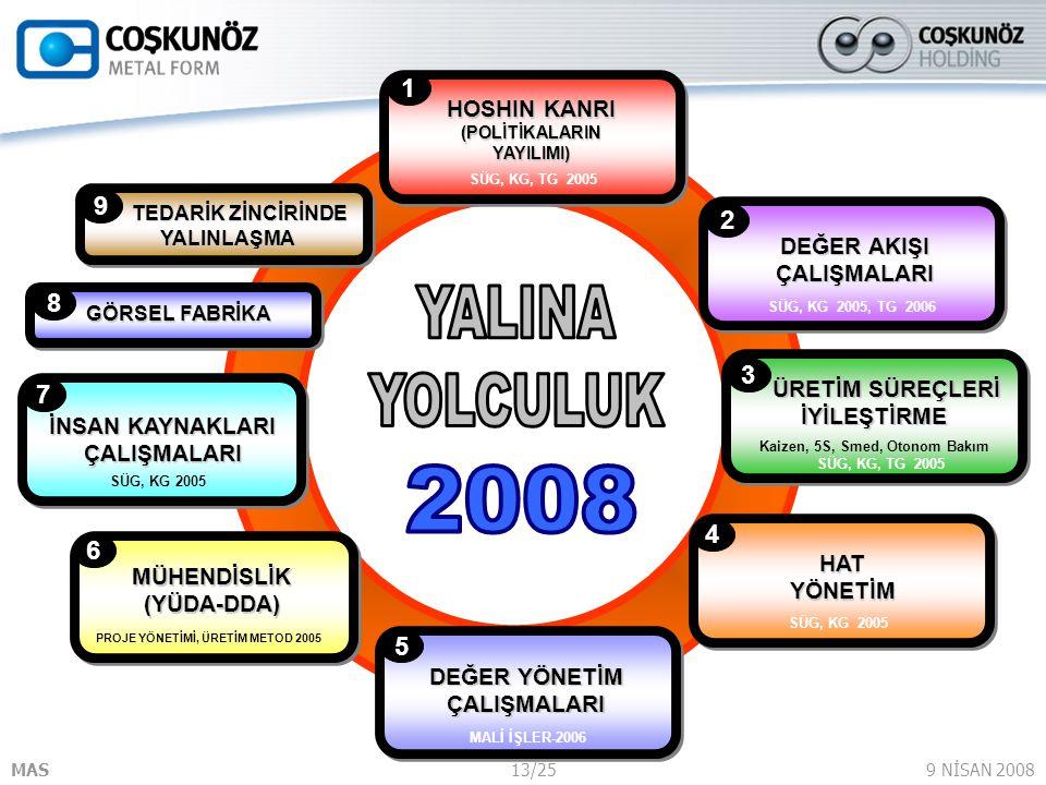 SÜG, KG, TG 2005 HOSHIN KANRI (POLİTİKALARIN YAYILIMI) 1. TEDARİK ZİNCİRİNDE YALINLAŞMA. 9. DEĞER AKIŞI ÇALIŞMALARI.