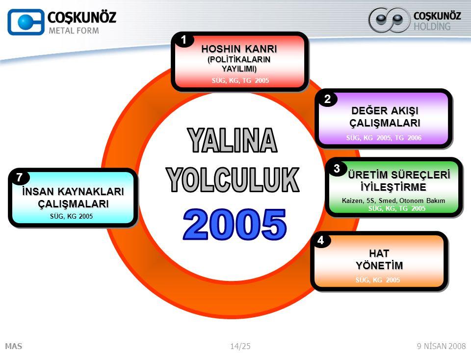 YALINA YOLCULUK 2005 1 2 3 7 4 HOSHIN KANRI (POLİTİKALARIN YAYILIMI)