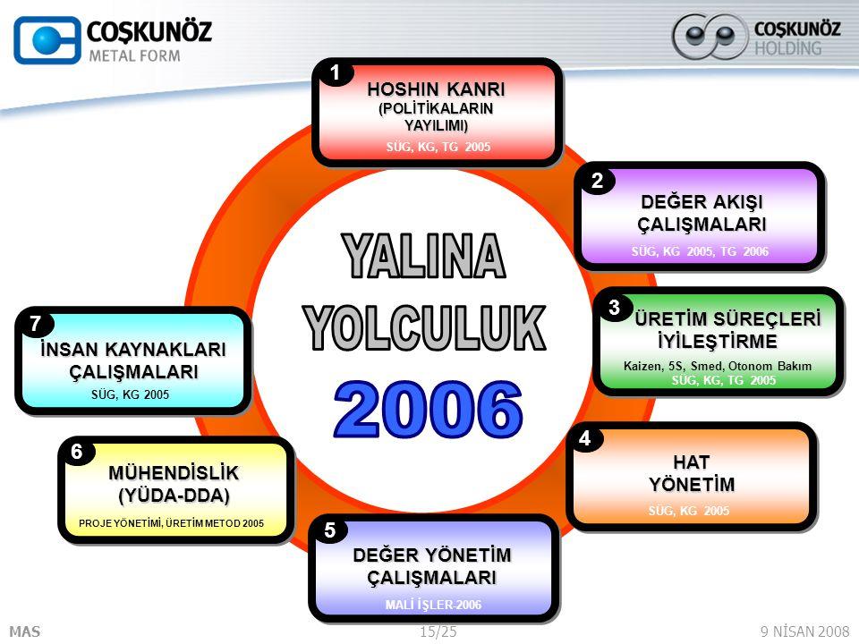 SÜG, KG, TG 2005 HOSHIN KANRI (POLİTİKALARIN YAYILIMI) 1. DEĞER AKIŞI ÇALIŞMALARI. SÜG, KG 2005, TG 2006.