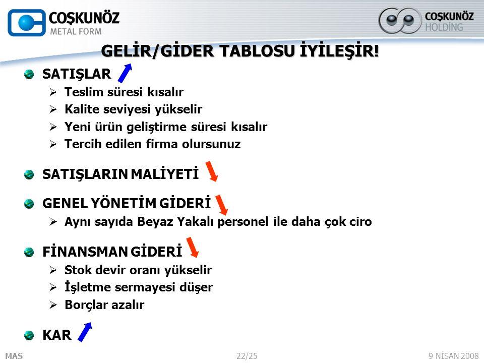 GELİR/GİDER TABLOSU İYİLEŞİR!