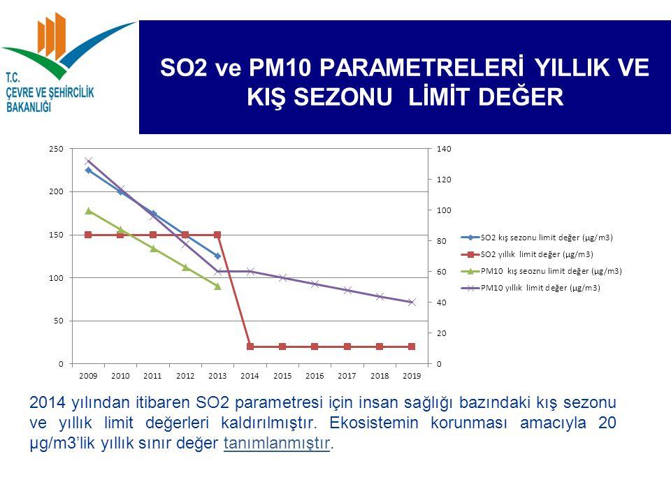 SO2 ve PM10 PARAMETRELERİ YILLIK VE KIŞ SEZONU LİMİT DEĞER