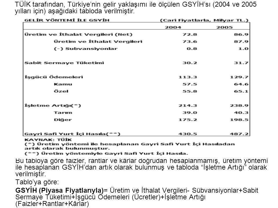 TÜİK tarafından, Türkiye'nin gelir yaklaşımı ile ölçülen GSYİH'sı (2004 ve 2005 yılları için) aşağıdaki tabloda verilmiştir.