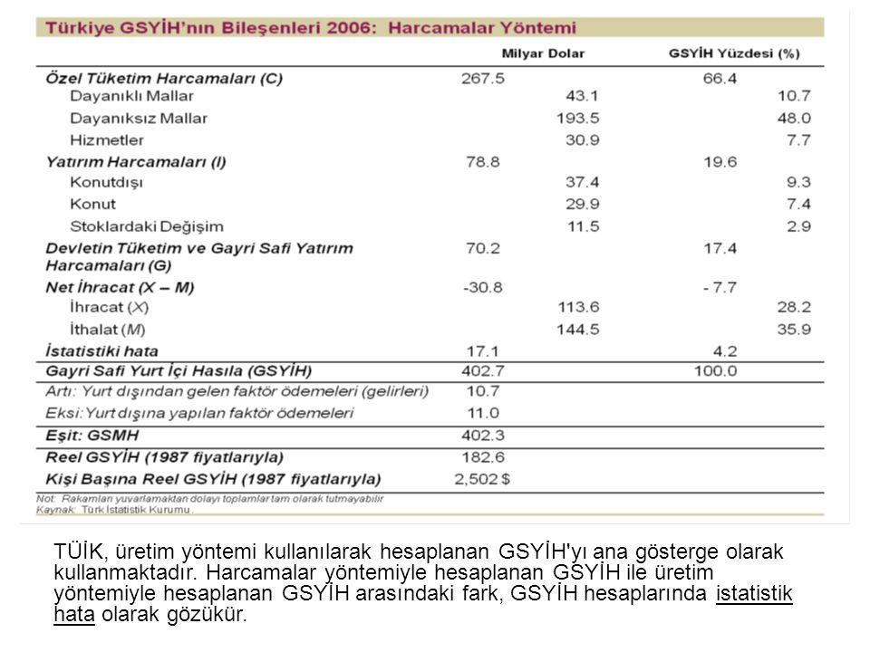 TÜİK, üretim yöntemi kullanılarak hesaplanan GSYİH yı ana gösterge olarak kullanmaktadır.