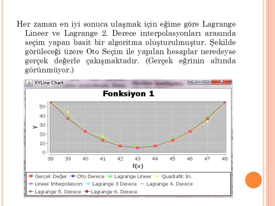 Her zaman en iyi sonuca ulaşmak için eğime göre Lagrange Lineer ve Lagrange 2.