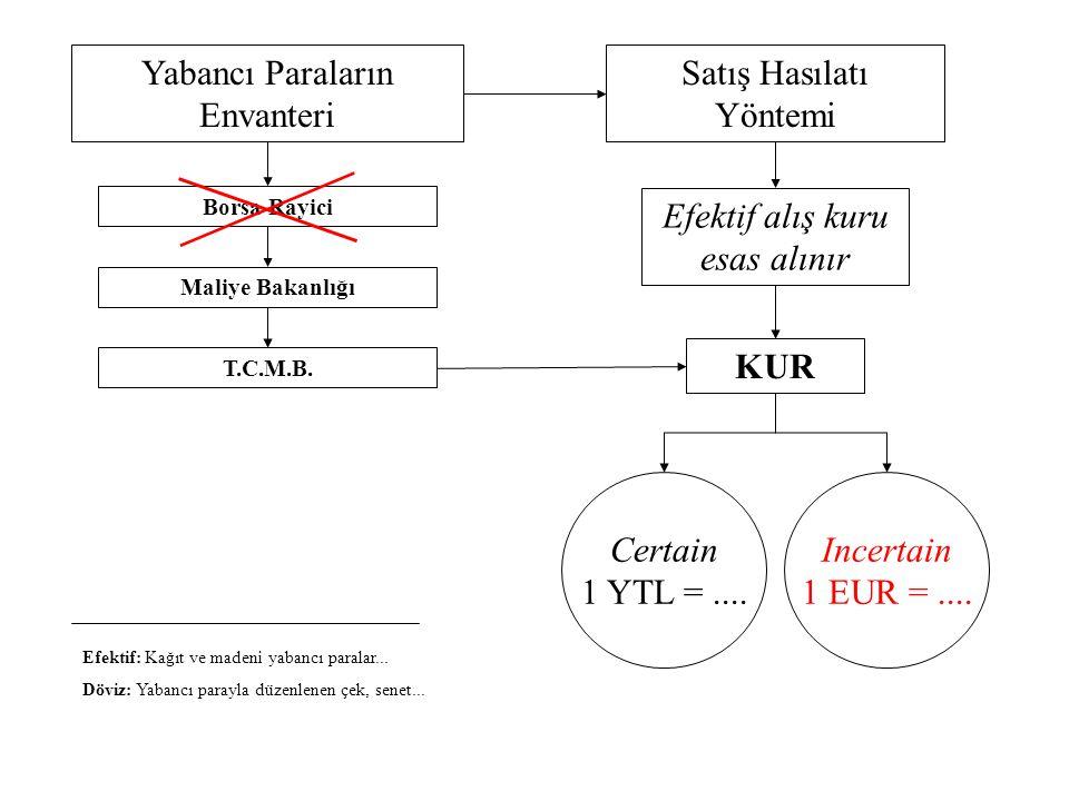 Yabancı Paraların Envanteri Satış Hasılatı Yöntemi