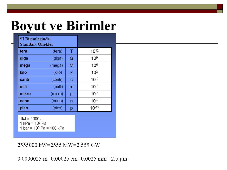 Boyut ve Birimler 2555000 kW=2555 MW=2.555 GW