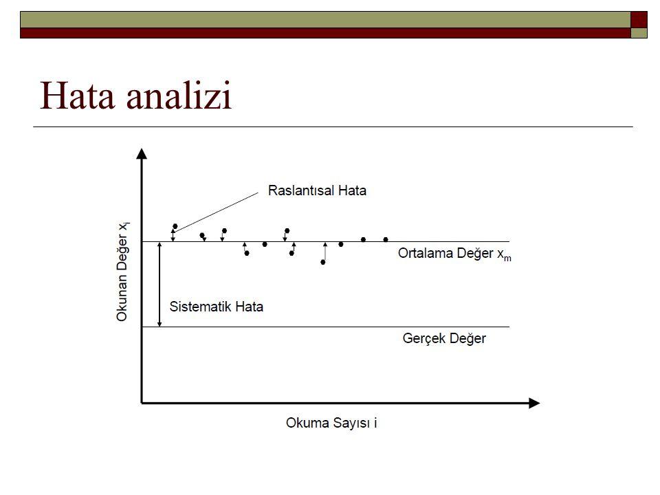 Hata analizi