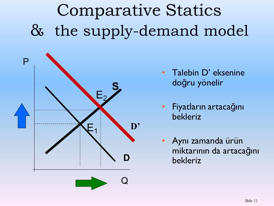 Comparative Statics & the supply-demand model