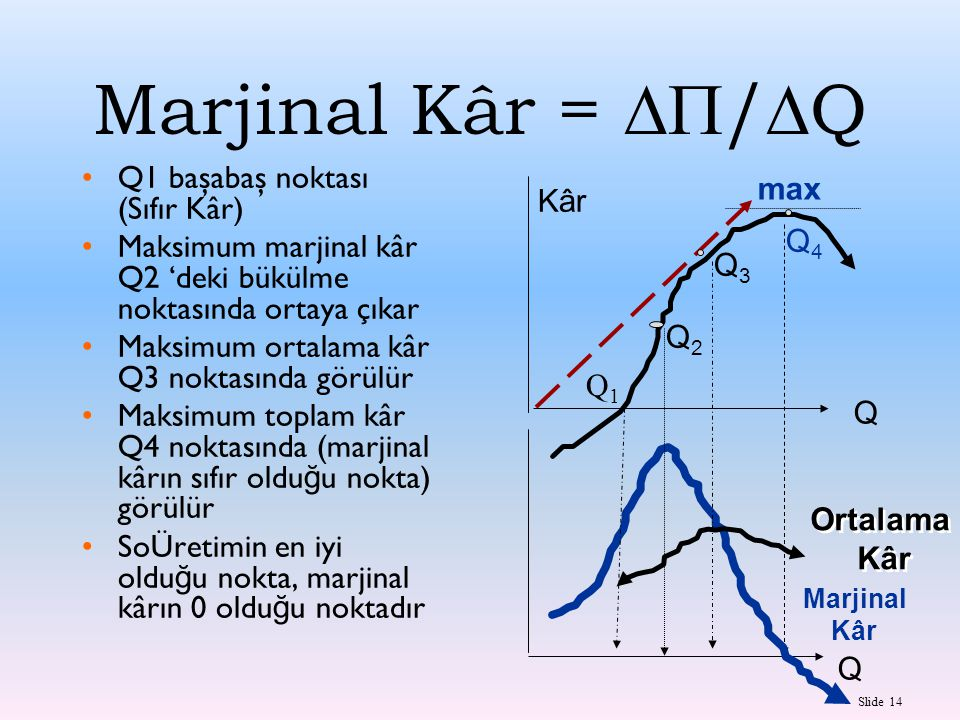 Marjinal Kâr = /Q Q1 başabaş noktası (Sıfır Kâr)