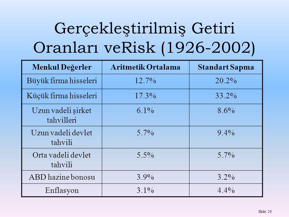 Gerçekleştirilmiş Getiri Oranları veRisk (1926-2002)