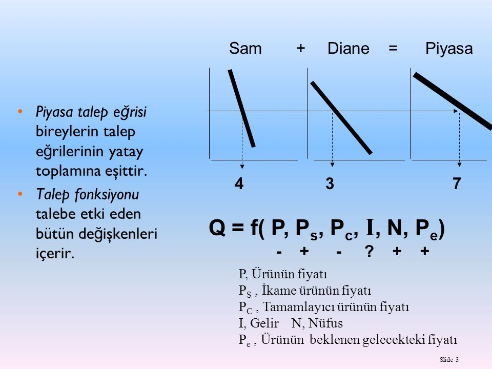 Q = f( P, Ps, Pc, I, N, Pe) Sam + Diane = Piyasa
