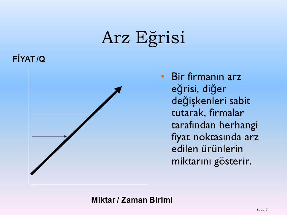 Arz Eğrisi FİYAT /Q.