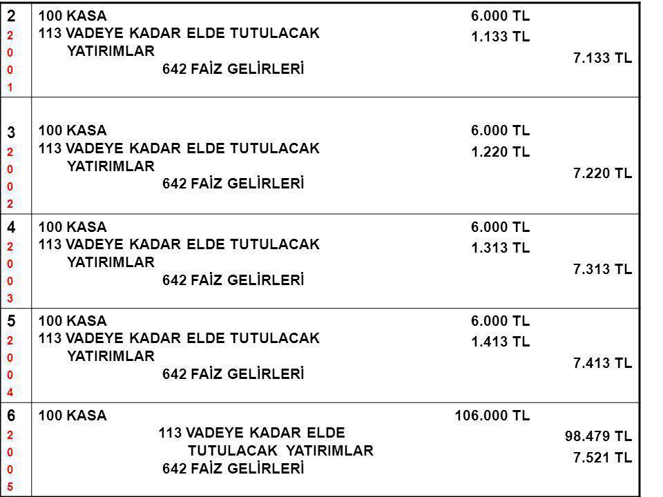 2 3 4 5 6 100 KASA 113 VADEYE KADAR ELDE TUTULACAK YATIRIMLAR