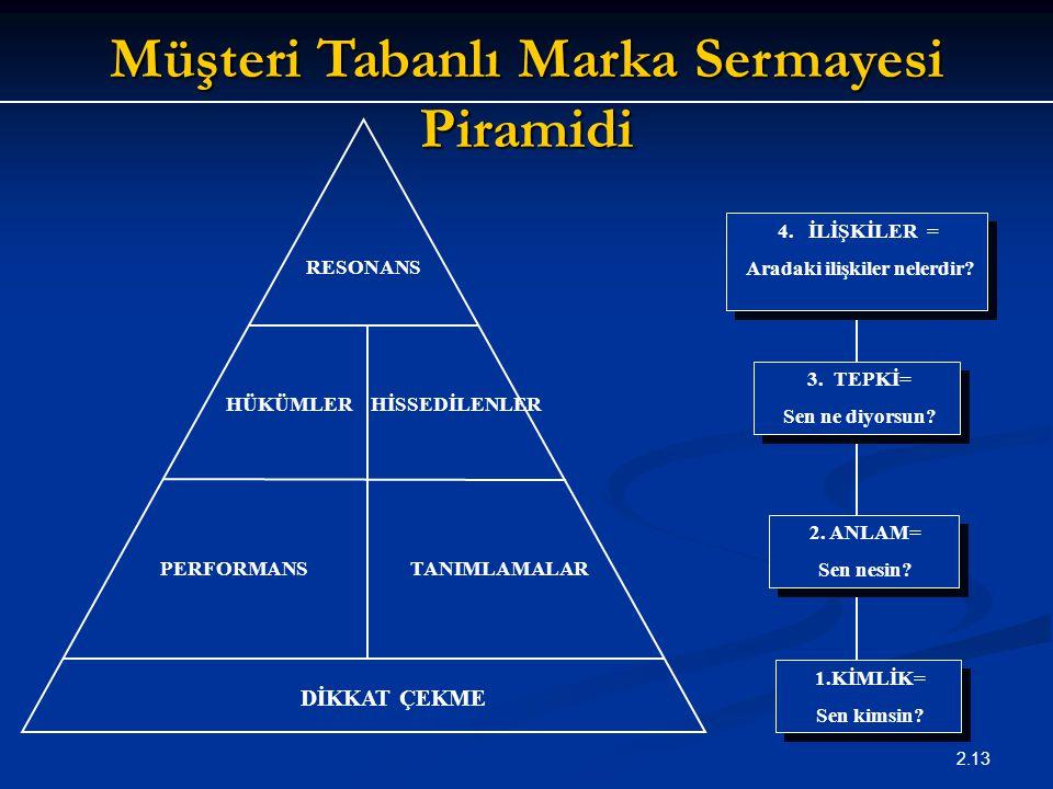 Müşteri Tabanlı Marka Sermayesi Piramidi Aradaki ilişkiler nelerdir