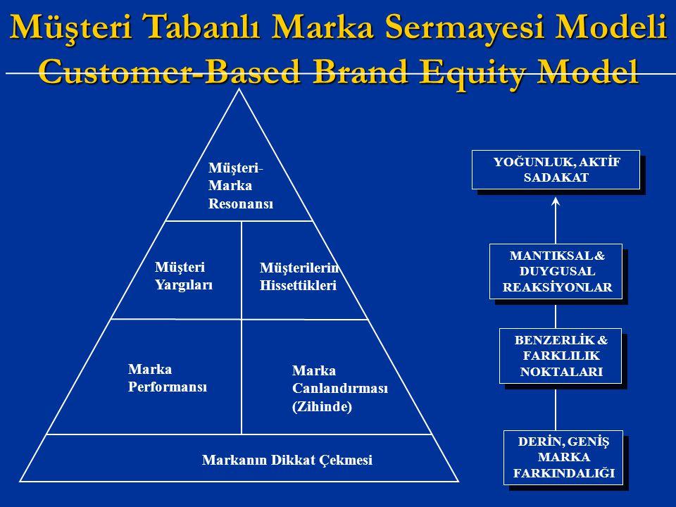 Müşteri Tabanlı Marka Sermayesi Modeli