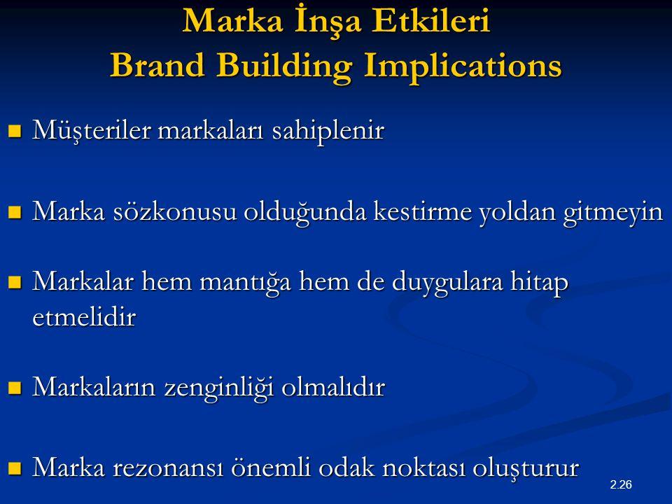 Marka İnşa Etkileri Brand Building Implications