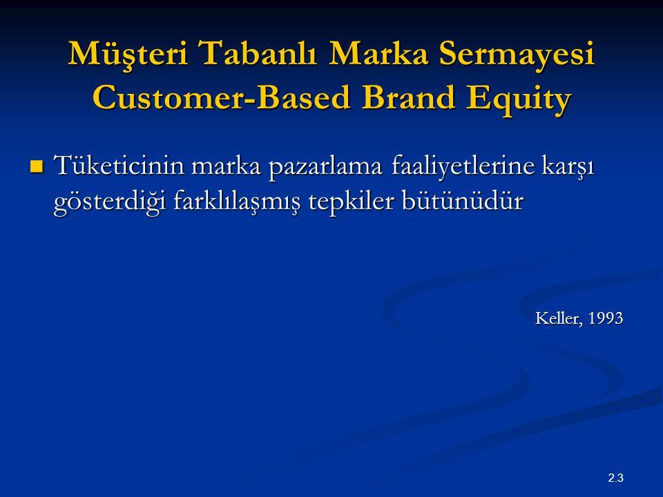 Müşteri Tabanlı Marka Sermayesi Customer-Based Brand Equity
