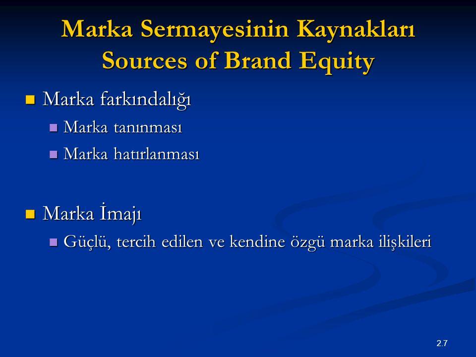 Marka Sermayesinin Kaynakları Sources of Brand Equity