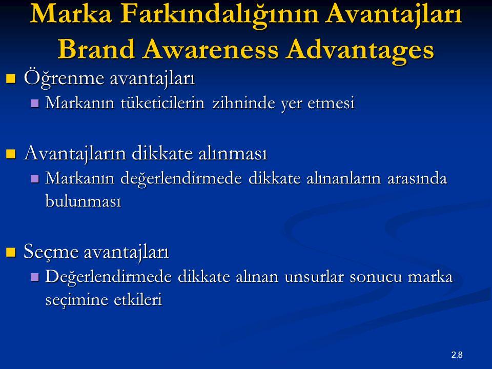 Marka Farkındalığının Avantajları Brand Awareness Advantages