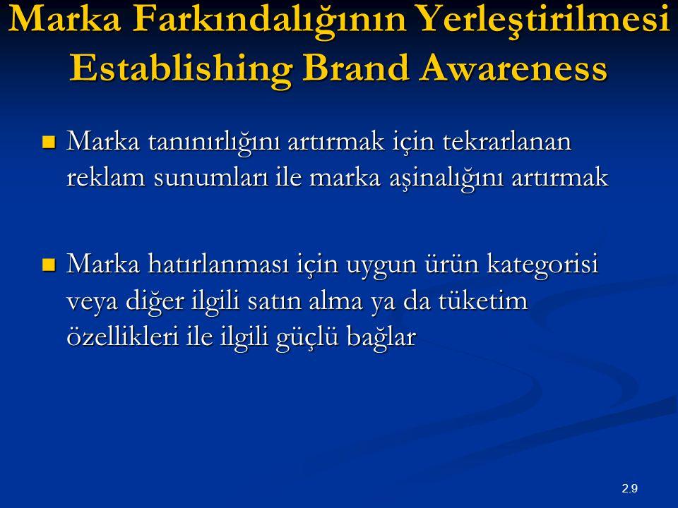 Marka Farkındalığının Yerleştirilmesi Establishing Brand Awareness