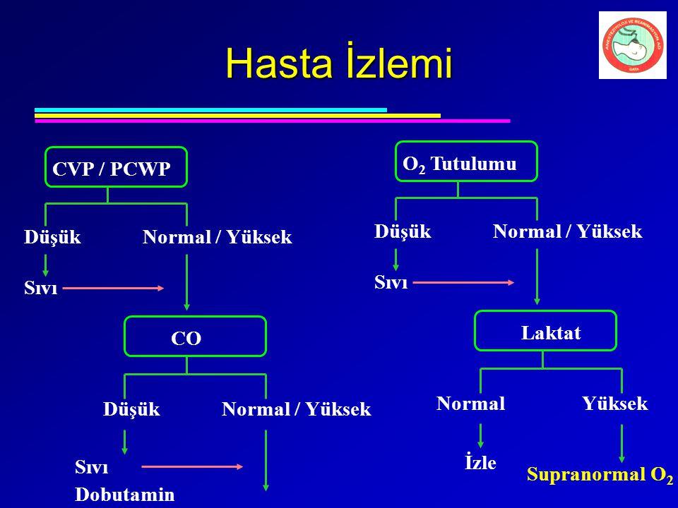 Hasta İzlemi O2 Tutulumu Sıvı Düşük Normal / Yüksek Laktat CVP / PCWP