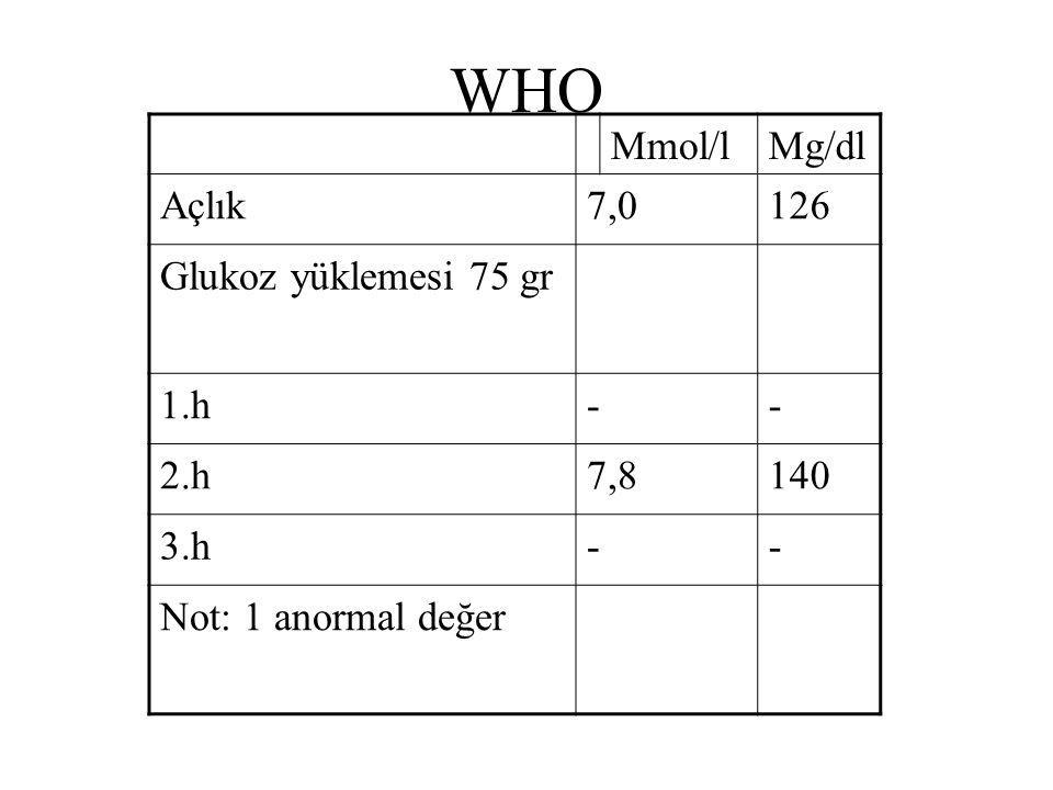 WHO Mmol/l Mg/dl Açlık 7,0 126 Glukoz yüklemesi 75 gr 1.h - 2.h 7,8