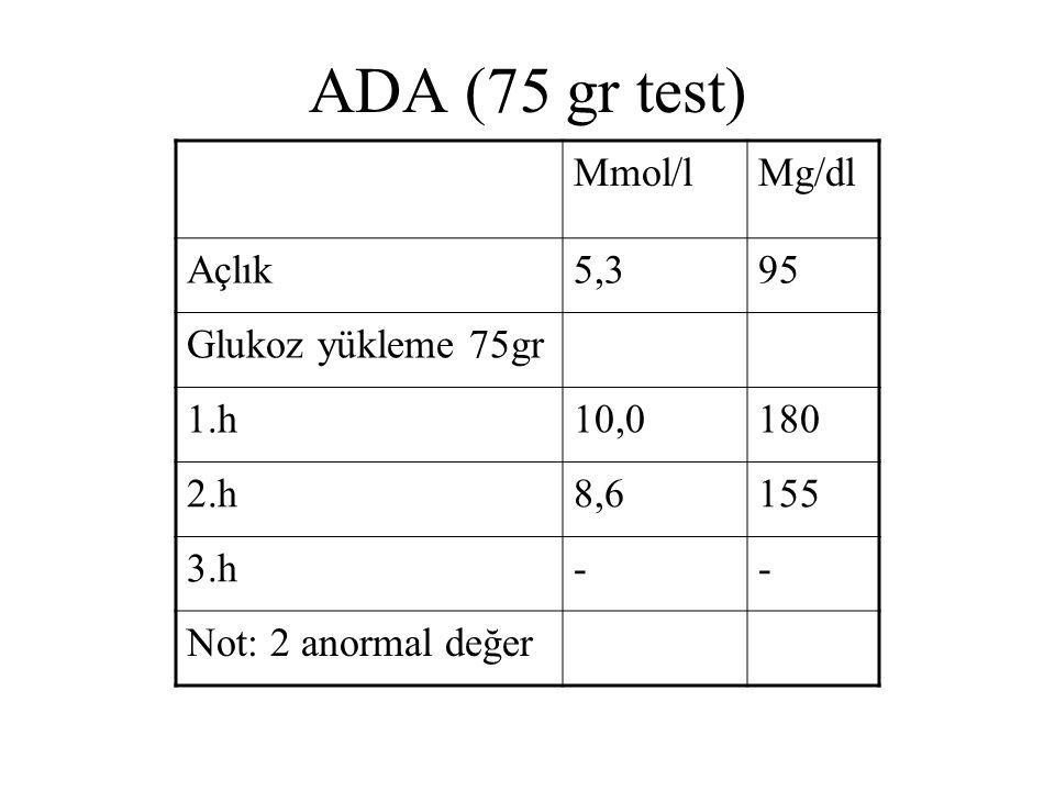 ADA (75 gr test) Mmol/l Mg/dl Açlık 5,3 95 Glukoz yükleme 75gr 1.h