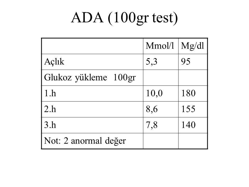 ADA (100gr test) Mmol/l Mg/dl Açlık 5,3 95 Glukoz yükleme 100gr 1.h