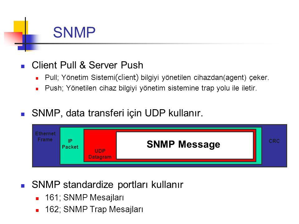 SNMP Client Pull & Server Push SNMP, data transferi için UDP kullanır.