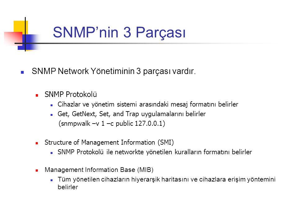 SNMP'nin 3 Parçası SNMP Network Yönetiminin 3 parçası vardır.