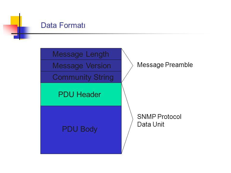 Data Formatı Message Length Message Version Community String