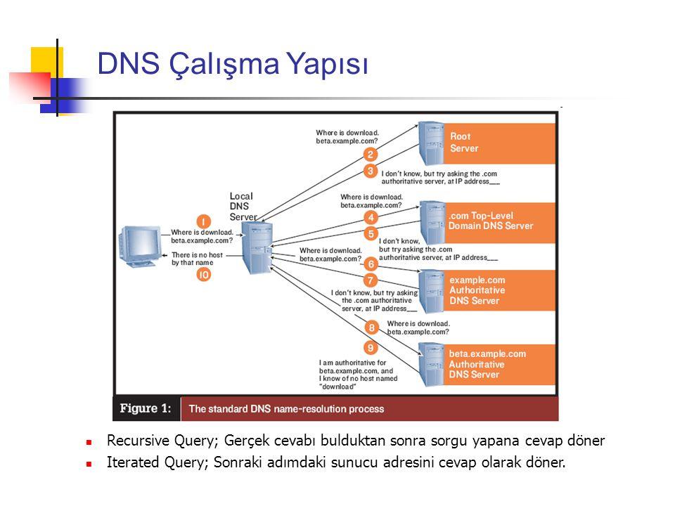 DNS Çalışma Yapısı Recursive Query; Gerçek cevabı bulduktan sonra sorgu yapana cevap döner.