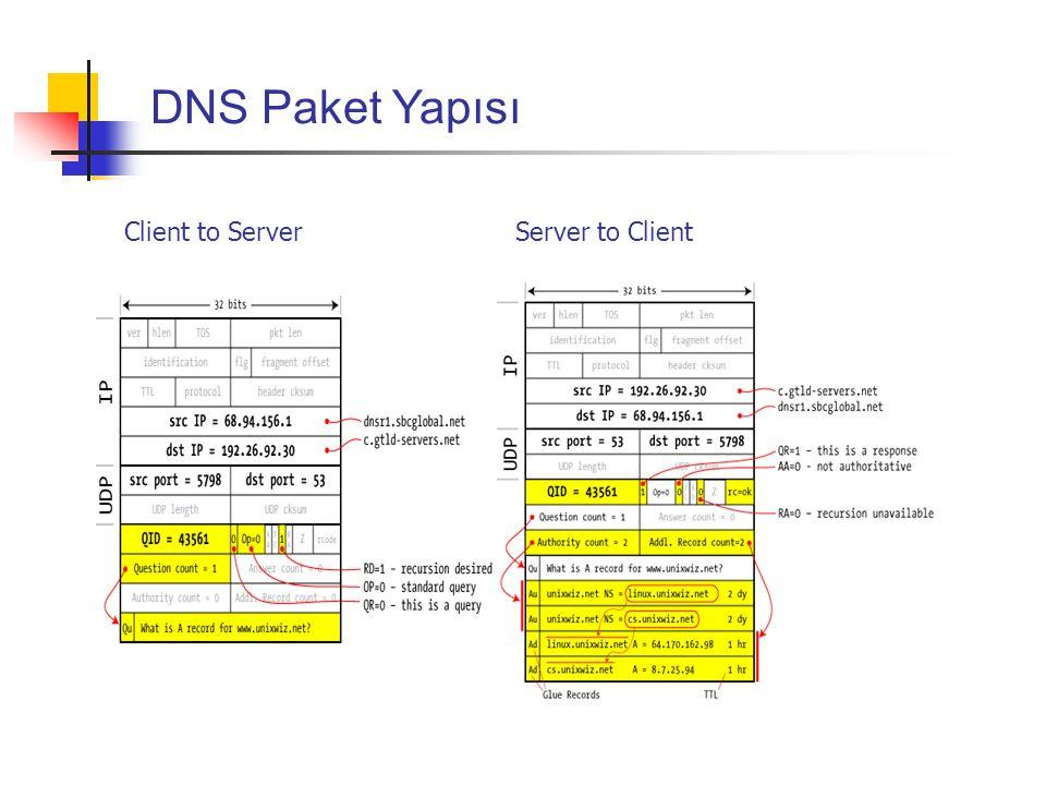 DNS Paket Yapısı Client to Server Server to Client