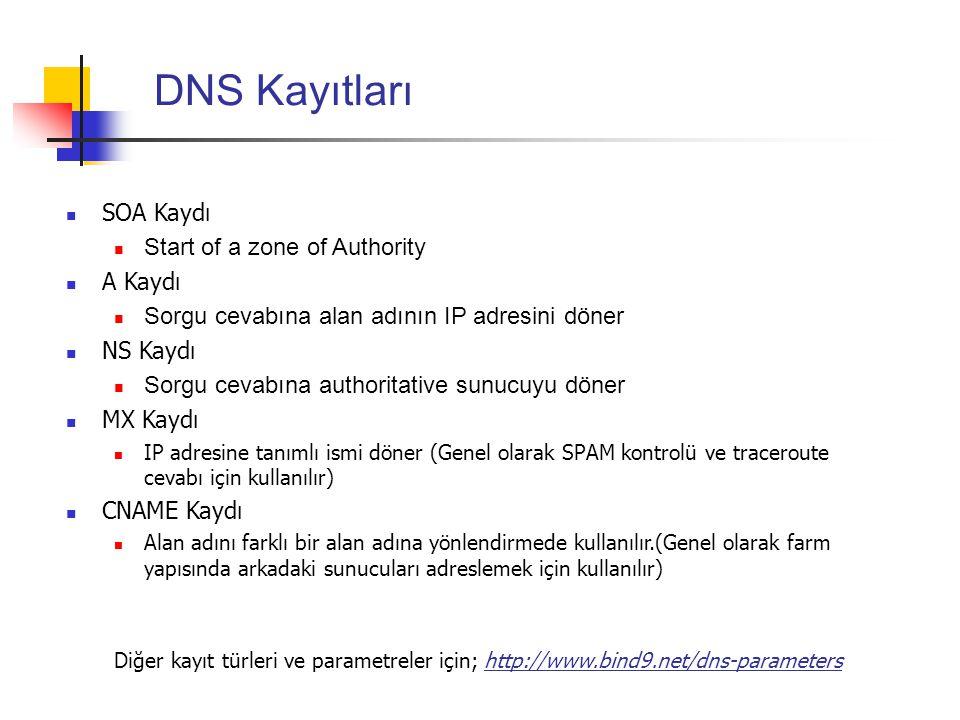 DNS Kayıtları SOA Kaydı Start of a zone of Authority A Kaydı