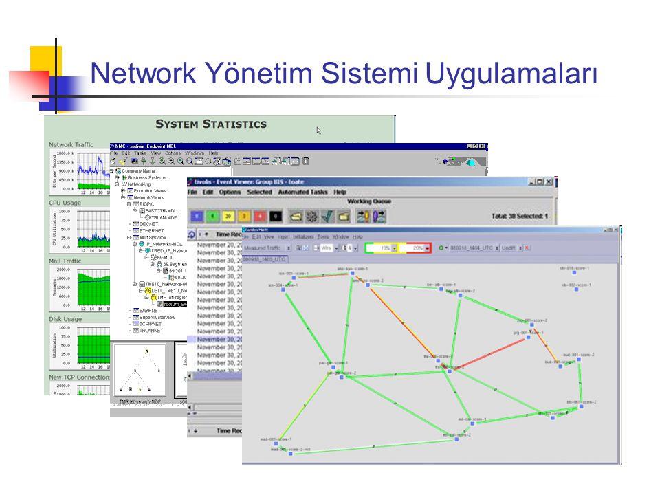 Network Yönetim Sistemi Uygulamaları