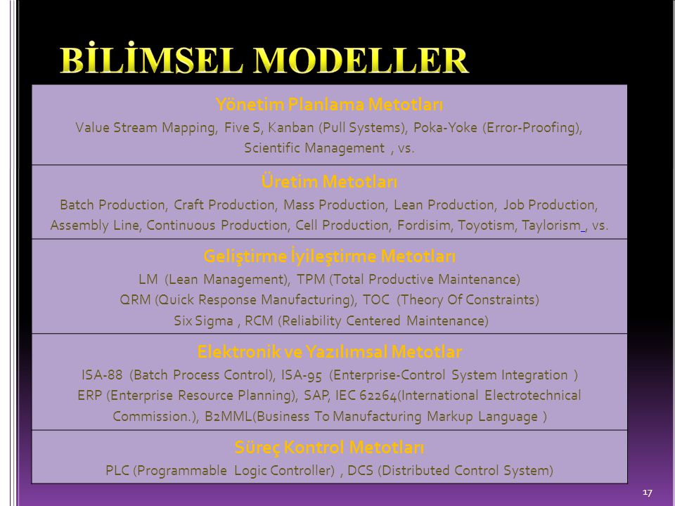 BİLİMSEL MODELLER Yönetim Planlama Metotları Üretim Metotları