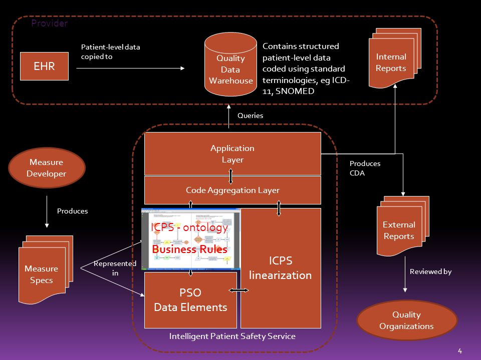 EHR ICPS - ontology Business Rules ICPS linearization PSO