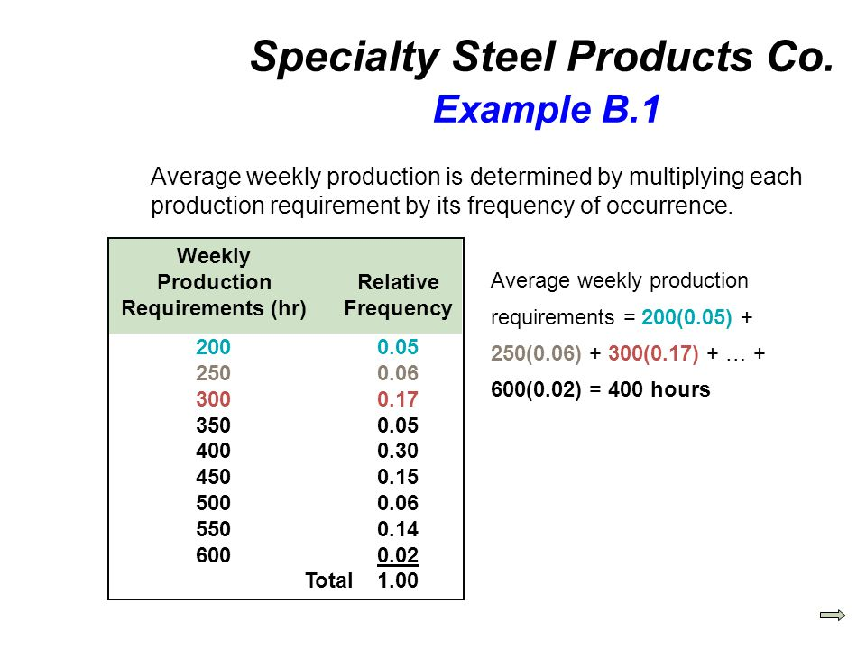 Specialty Steel Products Co. Example B.1