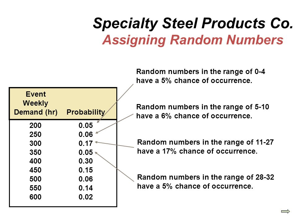 Specialty Steel Products Co. Assigning Random Numbers