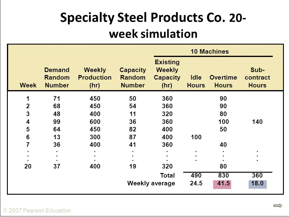 Specialty Steel Products Co. 20-week simulation