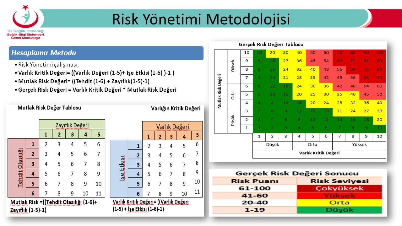 Risk Yönetimi Metodolojisi