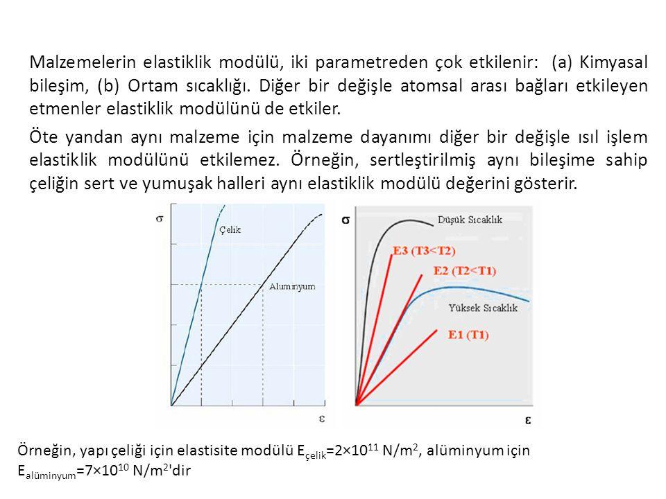 Malzemelerin elastiklik modülü, iki parametreden çok etkilenir: (a) Kimyasal bileşim, (b) Ortam sıcaklığı. Diğer bir değişle atomsal arası bağları etkileyen etmenler elastiklik modülünü de etkiler. Öte yandan aynı malzeme için malzeme dayanımı diğer bir değişle ısıl işlem elastiklik modülünü etkilemez. Örneğin, sertleştirilmiş aynı bileşime sahip çeliğin sert ve yumuşak halleri aynı elastiklik modülü değerini gösterir.