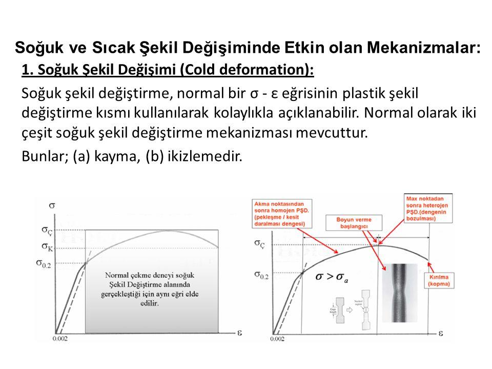 Soğuk ve Sıcak Şekil Değişiminde Etkin olan Mekanizmalar: