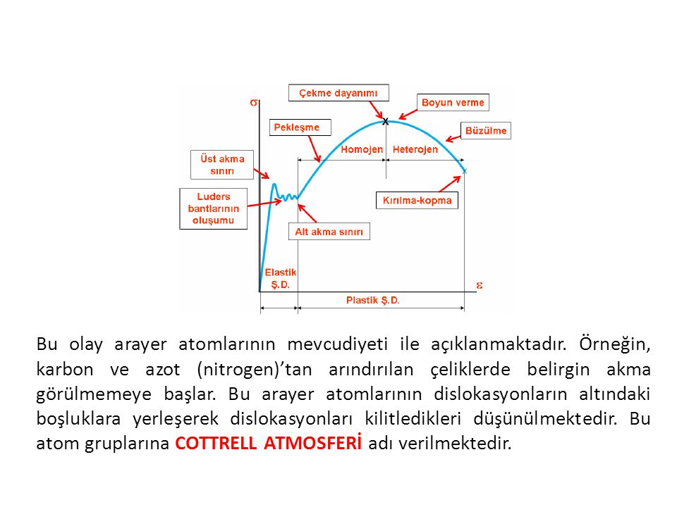 Bu olay arayer atomlarının mevcudiyeti ile açıklanmaktadır