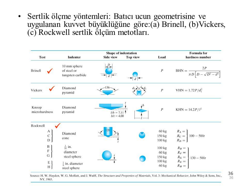 Sertlik ölçme yöntemleri: Batıcı ucun geometrisine ve uygulanan kuvvet büyüklüğüne göre:(a) Brinell, (b)Vickers, (c) Rockwell sertlik ölçüm metotları.