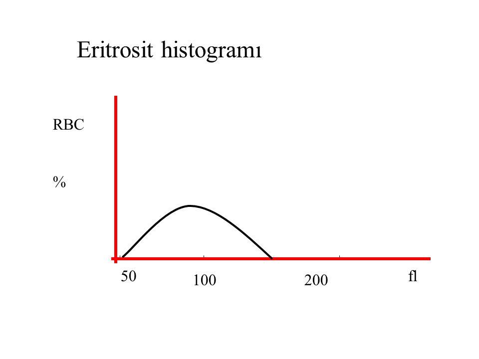 Eritrosit histogramı RBC % 50 fl 100 200